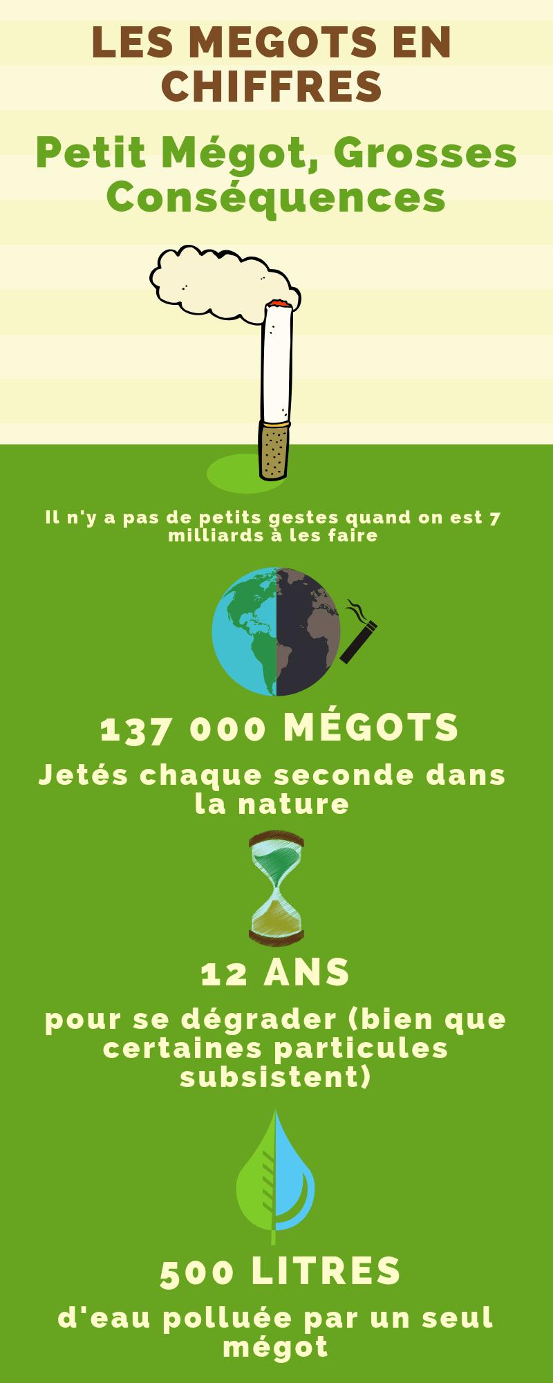 chiffre mégot visuel infographie pollution vert lepoket plage foret pinterest eau cigarette